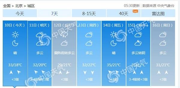 晴晒继续!北京今天最高温33℃ 周三降雨降温炎热缓解