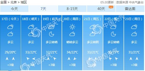 北京今起三天多云为主北部西部多雷雨 明后天炎热再起