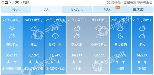 """北京今明遭连续高温晴晒 下周""""热情""""不减中考注意防暑"""