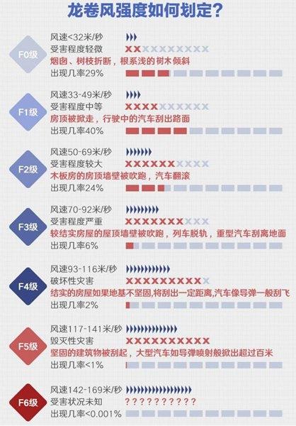 辽宁开原市区发生龙卷风 极大风速达23米/秒