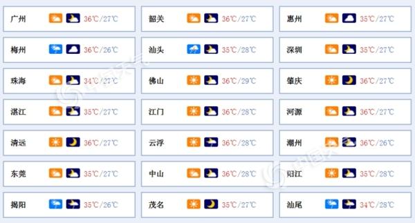 """今明天广东炎热持续 未来几天台风""""丹娜丝""""影响将至"""