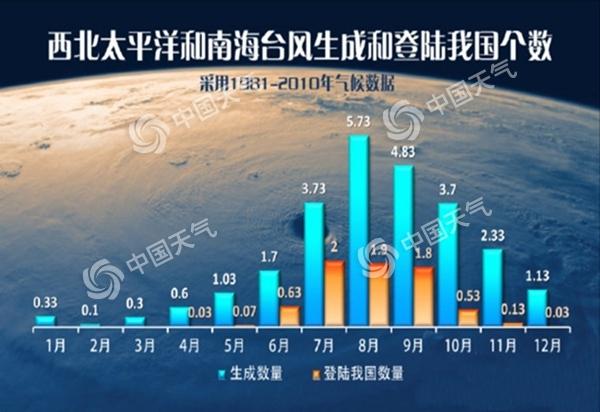 """台风""""韦帕""""登陆【】 华南风雨影响还将持续3天"""