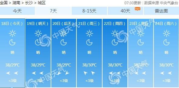 """湖南晴热高温强势""""霸屏"""" 湘南多分散对流性降雨"""