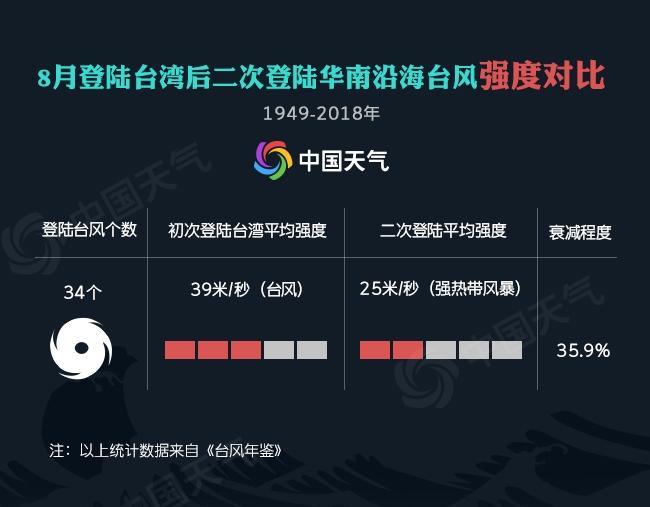 """台风""""白鹿""""或连登我国 大数据显示""""二手台风""""最爱福建"""
