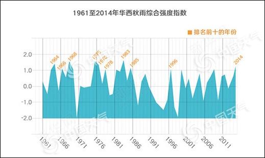 华西秋雨强势开场 四川局地本周或下出北京半年雨量!