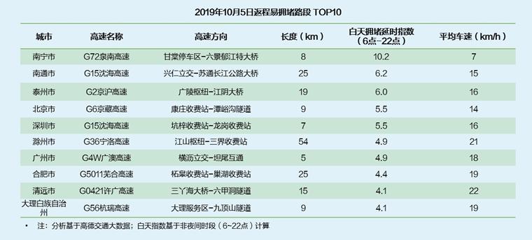 《2019中秋·国庆假期出行预测报告》出炉 杭州西湖为全国最热门景区