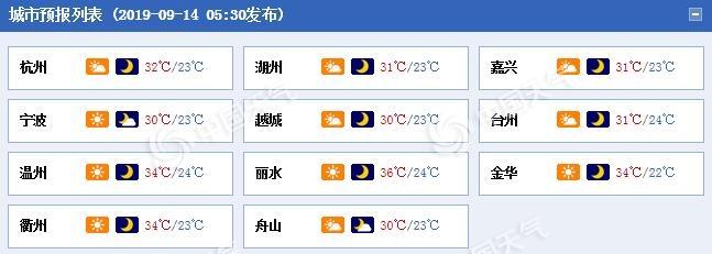 <strong>浙江昨日天气火热 今日天气晴朗</strong>