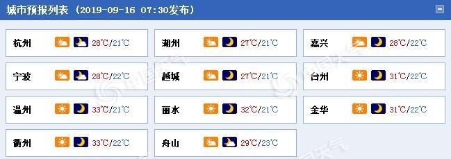 """秋老虎显""""颓势""""!今日浙江最高气温30℃上下"""