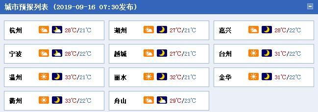 """秋老虎显""""颓势"""" 今日浙江最高气温30℃上下"""