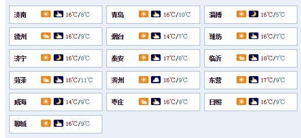 山东气温低迷最低温不足10℃ 明天阴雨发展