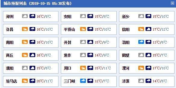 河南今明气温低迷冷冷冷 今夜到明天大部有小雨