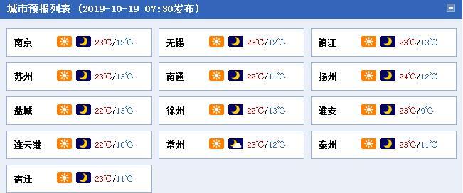 周末江苏雾气来扰 南京等地继续升温昼夜温差超10℃