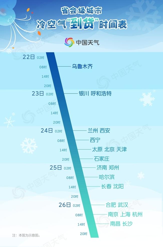 全国降温进程图出炉!这些地方将跌破0℃