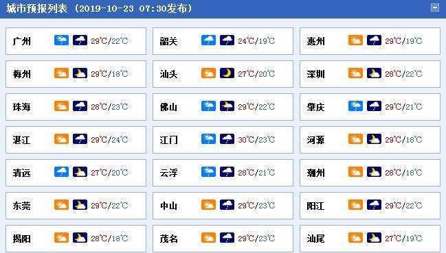 广东今明天迎降雨 雨量不大干燥天气难缓解