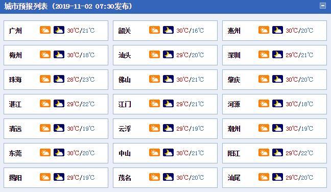 广东未来几天干燥持续 下周初粤北最低温降至10℃出头