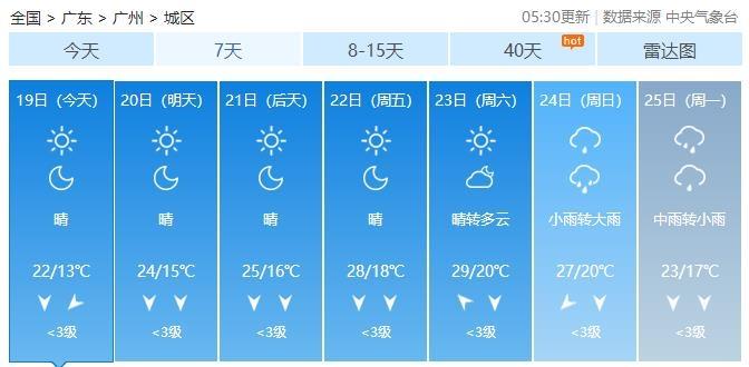 冷空气抵达华南沿海 广东日均气温最高降幅5至8℃