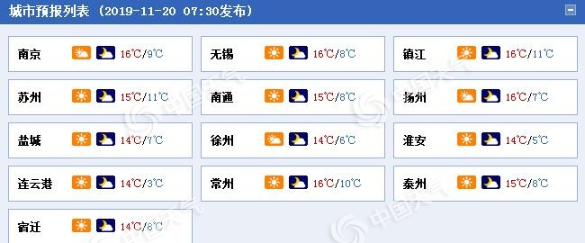江苏今起三天升温不断 昼夜温差最大10℃