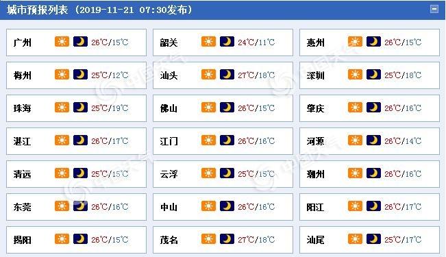 冷空气减弱广东回暖明显 本周末前将维持晴燥天气