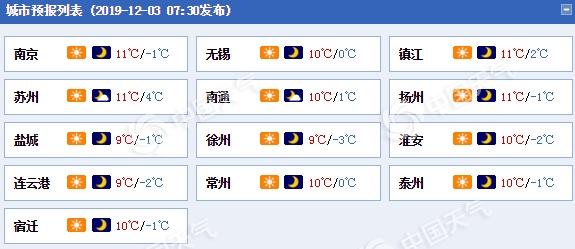 """江苏今明天""""冷嗖嗖"""" 5日前后冷空气启动降温""""警告"""""""