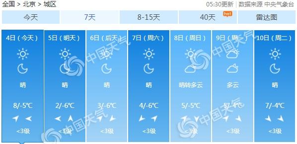 北京今日晴朗延续 明天冷空气又至最高温降幅达6℃
