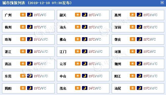 晴燥持续在线!广东今明小幅升温粤北仍有5℃以下低温