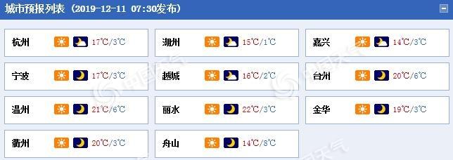 浙江未来三天雨水难觅早晚有霜 森林火险气象等级极高