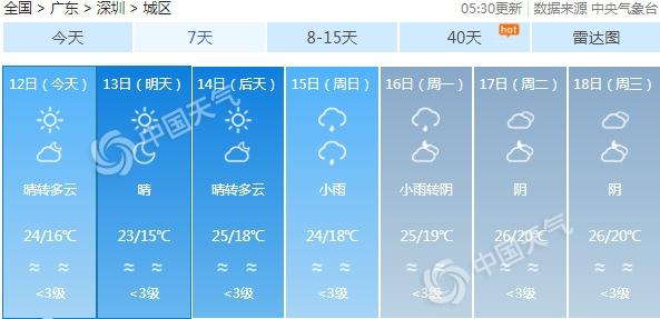 广东还要晴三天早晚天凉 15日起云量明显增多