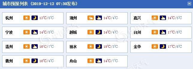 浙江晴朗延续至周末 杭州气温将冲击20℃暖意融融