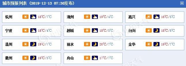 浙江晴朗持续一路向暖 杭州冲击12月中旬最高温纪录