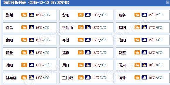 河南今天有中到重度霾 明日降温7℃周末大部有雨