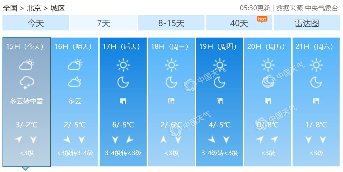 雪花即将到货!北京今天夜间将迎中到大雪