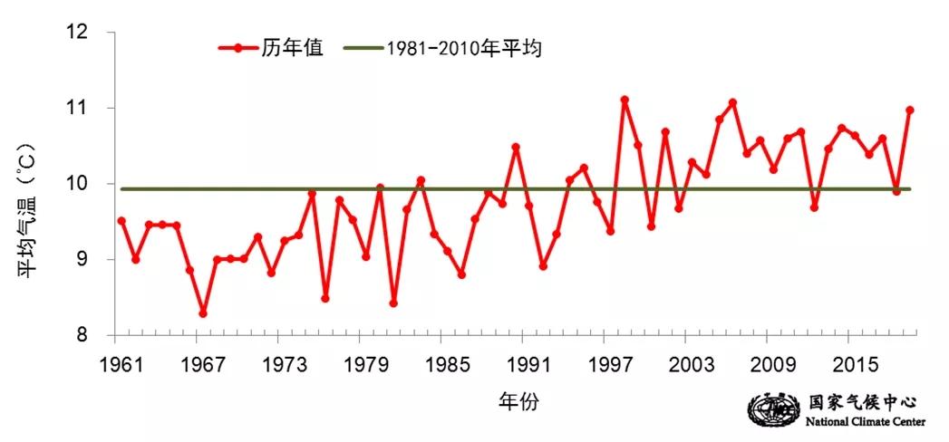 今年秋季全国平均气温为1961年以来第三高!