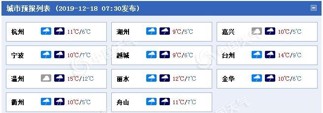 """浙江湿冷""""魔法攻击""""上线 雨水相伴降温10℃"""