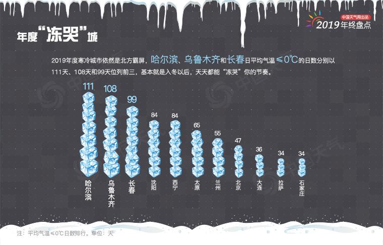 """年终盘点:2019年城市天气""""最""""榜单出炉"""