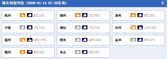 浙江今日天空云量较多 明日夜间降雨又来