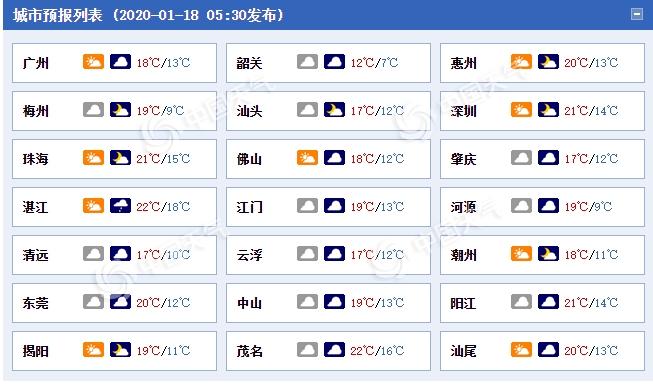 保暖!广东新冷空气明日抵达 阴雨不断体感寒凉