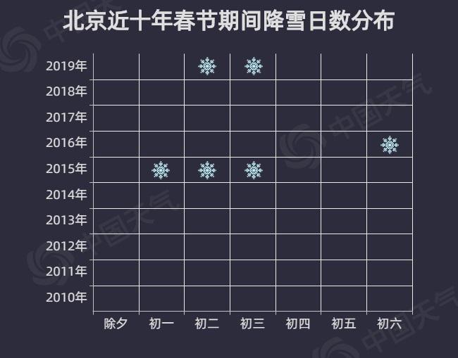 北京除夕大降温?大数据告诉你今年除夕天气晴好