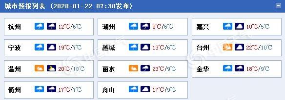浙江各城市预报。(数据来源:天气管家客户端).jpg