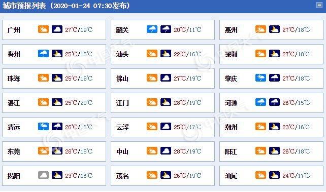 春节期间冷空气将携降雨降温影响广东 多地降温超6℃