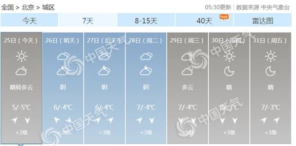 大年初一北京回暖最高温5℃ 早上有轻雾出行需防范
