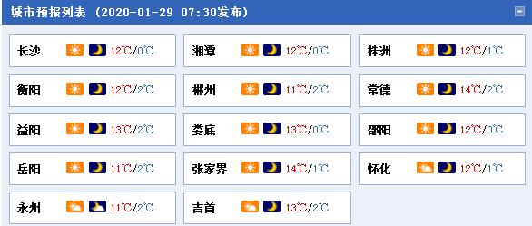 湖南今明晴天在线 31日起云量增多雨水至
