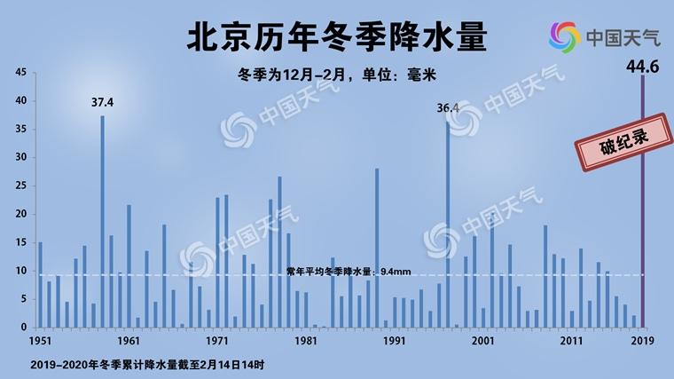 破纪录!北京今冬降水量为1951年以来最多