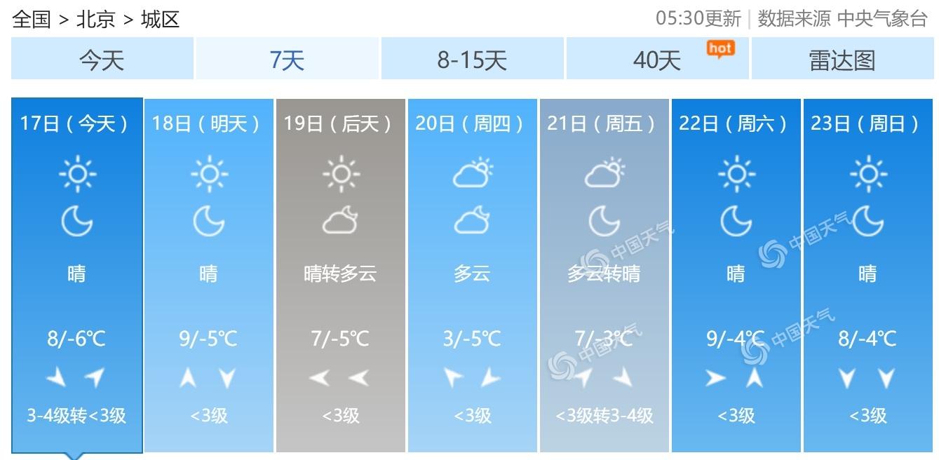 北京今日晴朗升温阵风6至7级 本周以晴到多云为主