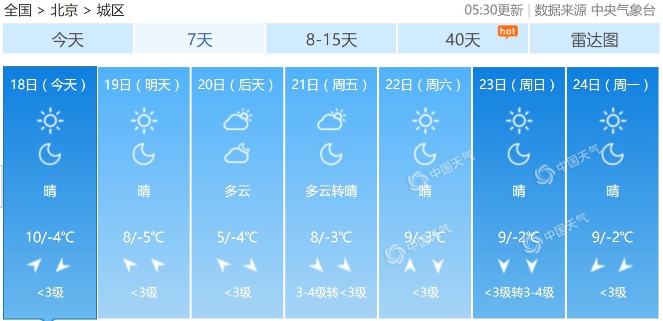 """北京今明晴朗持续最高温8至10℃ 后天气温""""打折"""""""