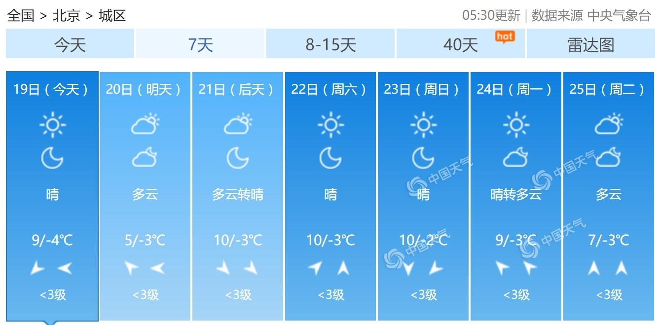 北京以晴为主最高气温9℃ 明天冷空气带来4℃降温