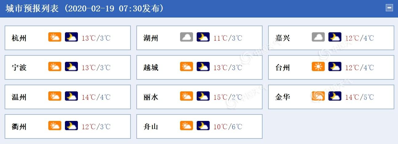 今明天浙江云系增多气温回升 最高气温或超15℃