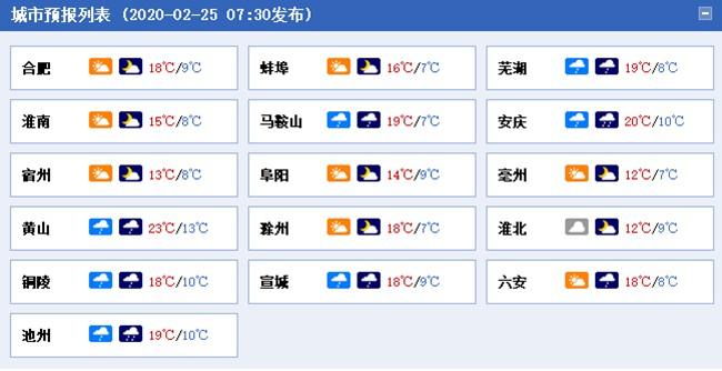 阴雨相伴!安徽大部阴天为主 江淮江南部分地区有雷雨