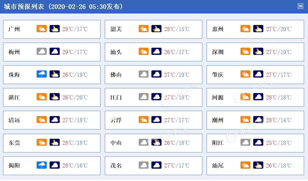 广东今明两天气温持续偏暖 部分县市有零星小雨