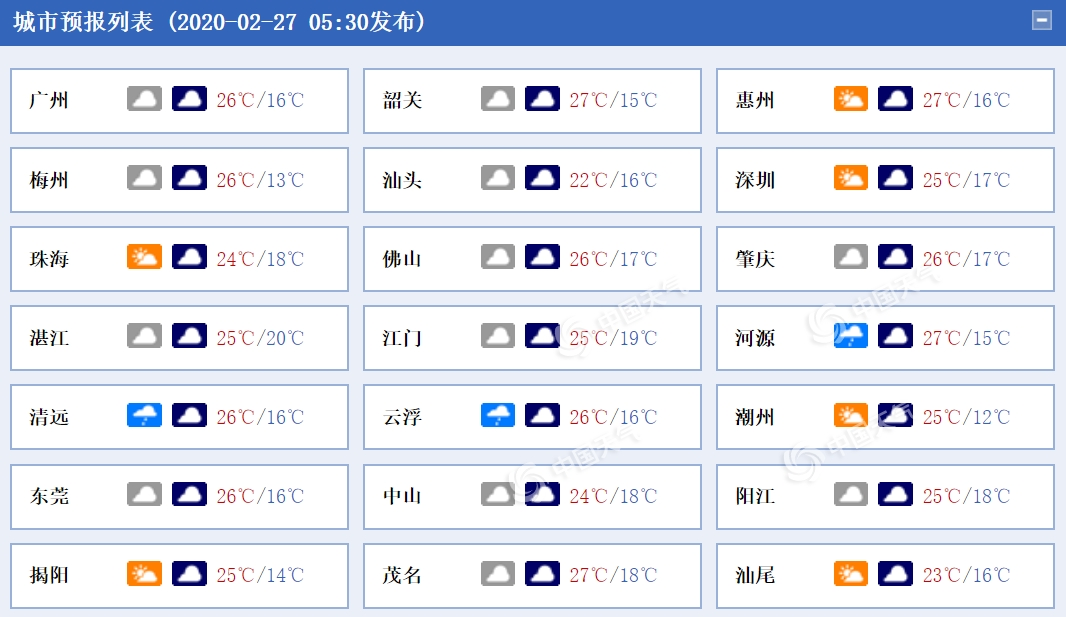 广东今日温暖继续在线 粤东和珠江口气温略有下滑