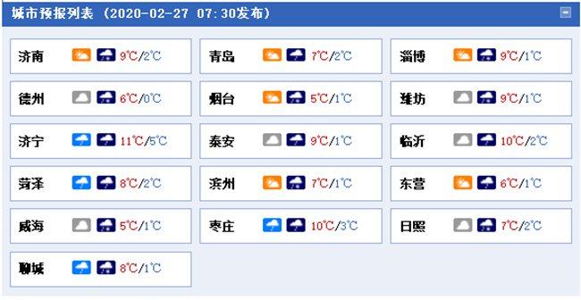 今明两天山东有雨雪造访 济南潍坊等地或有雨夹雪